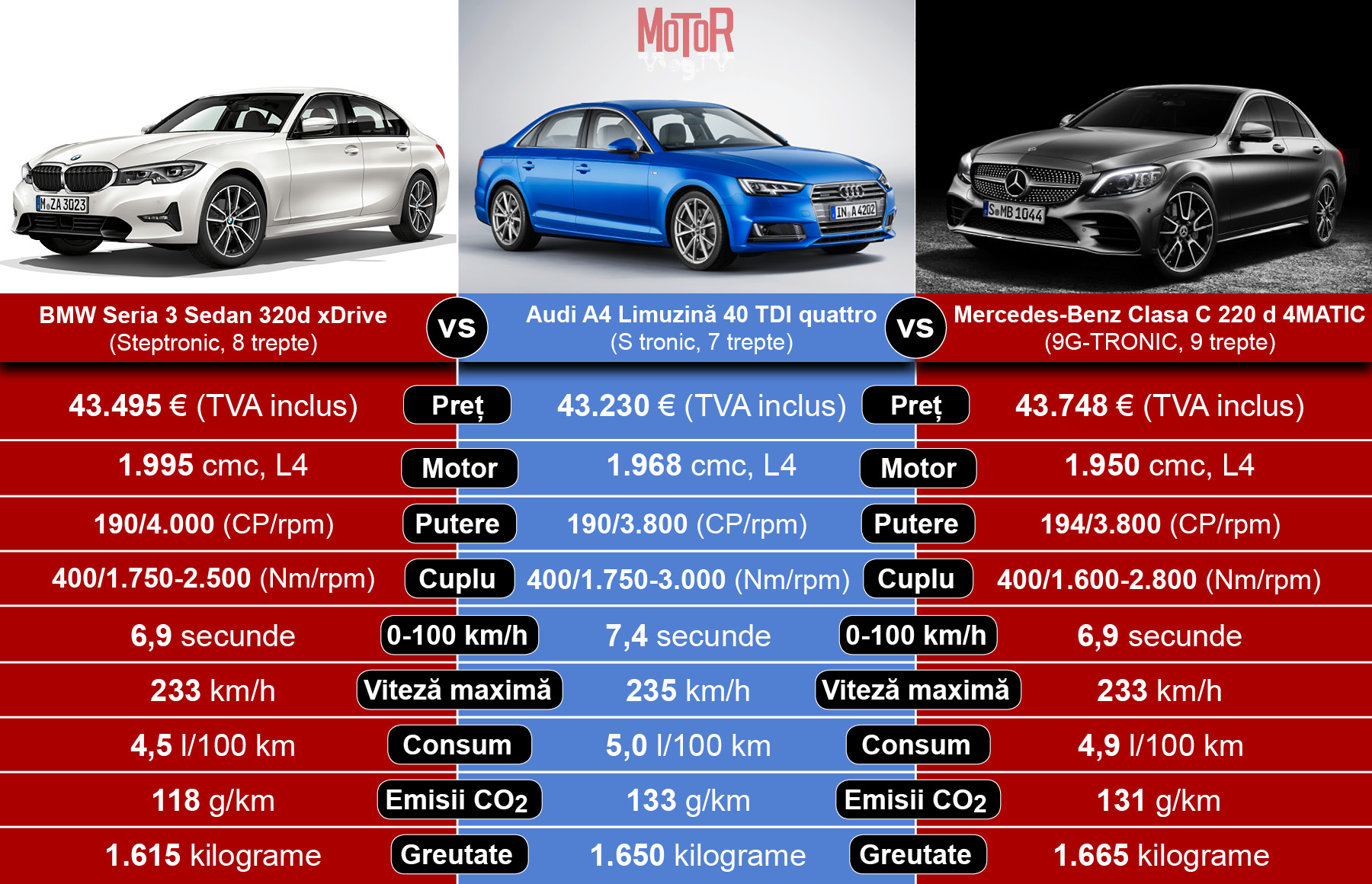 Noul BMW Seria 3 vs Audi A4 vs Mercedes-Benz Clasa C