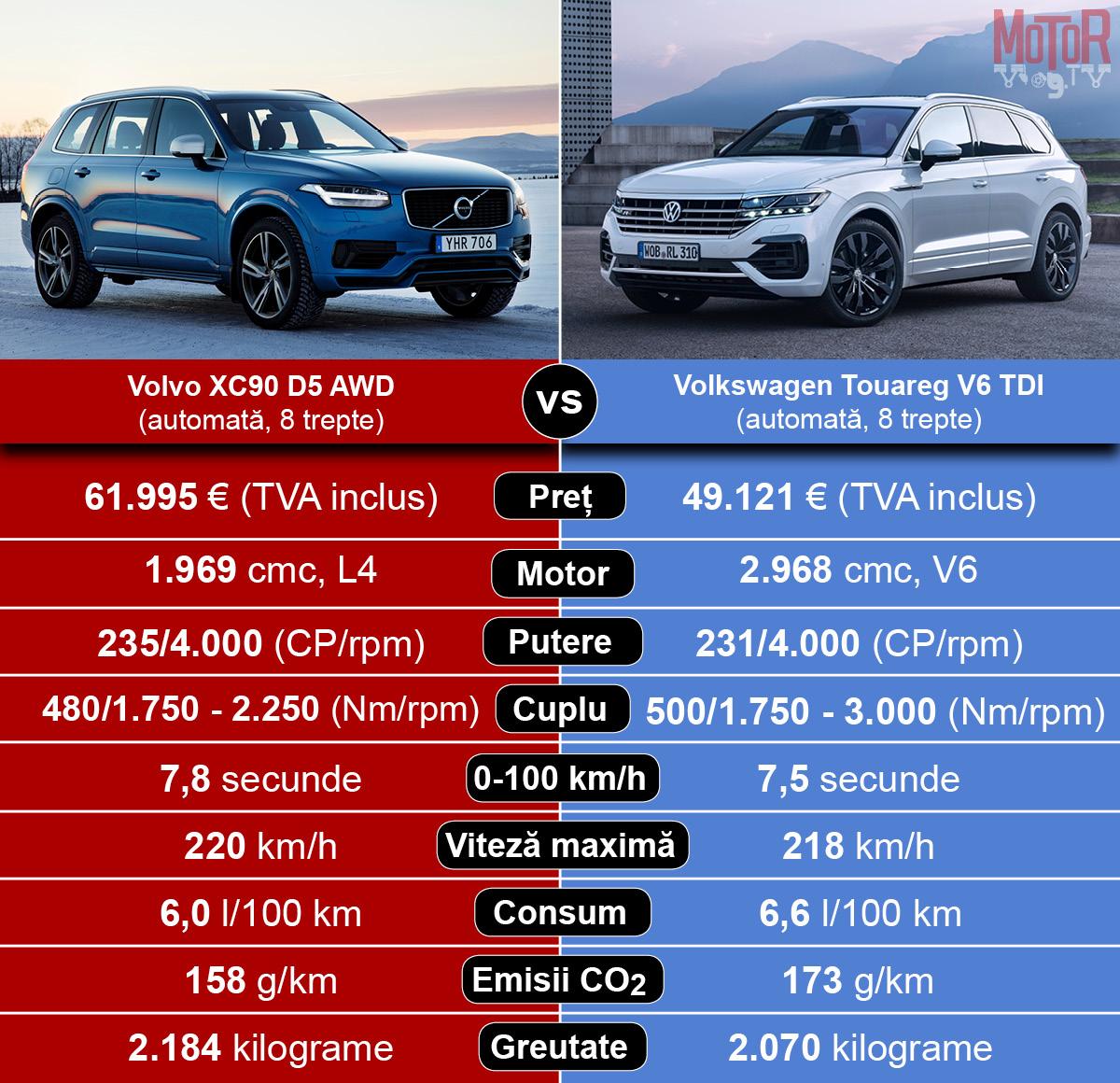 Volkswagen Touareg vs Volvo XC90
