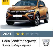 Euro NCAP a acordat doar 2 stele pentru Dacia Sandero Stepway, din cauza sistemului de frânare automată